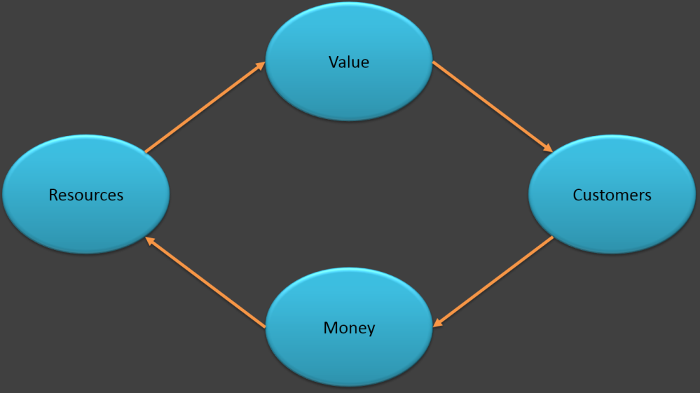 A simpler view of business models